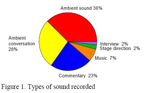 Risultati dell'esperimento sull'audiofotografia
