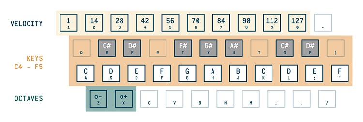 Kyle Stetz AudioKeys mapping keyboard guide 1