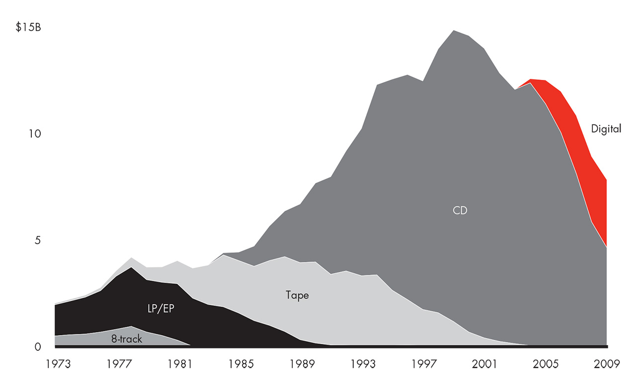 US recorded music industry turnover (1973-2009). Sources: RIAA year-end shipment statistics; Bain analysis.